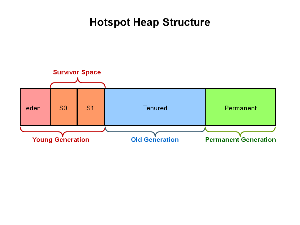 Hotspot Heap Structure